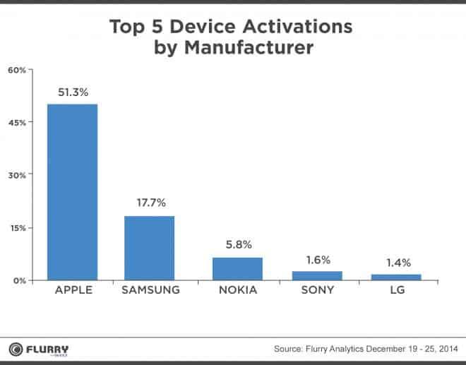 Le classement des activations de téléphones et tablettes pour Noël 2014