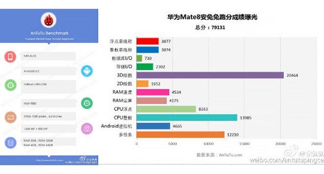 Benchmark du Huawei Mate 8