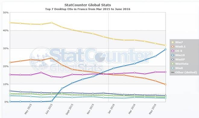 © StatCounter . Windows 10 en France – Juin 2016.