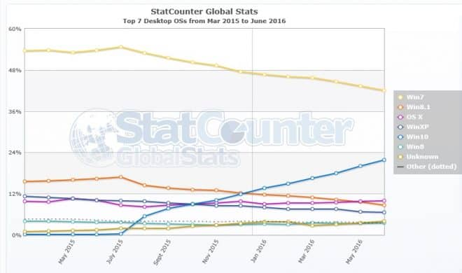 © StatCounter . Windows 10 dans le monde – juin 2016.