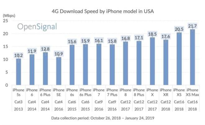 iPhone test débits 4G