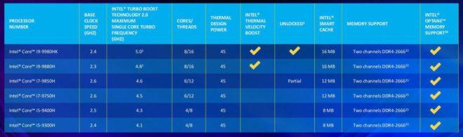 Intel Core 9ème génération