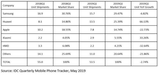 IDC ventes smartphones