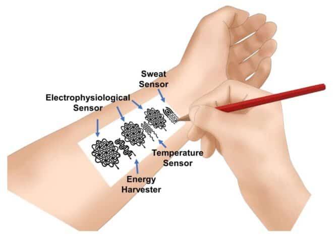 wearable médical santé papier crayon